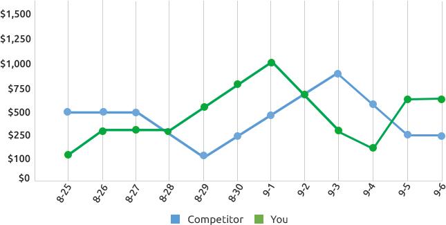gbd-competitors-graph